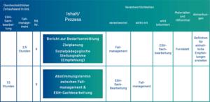 Prozess Teilhabeplanverfahren Träger der Eingliederungshilfe