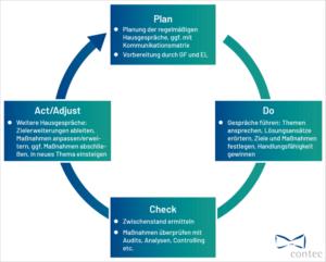 Einrichtunsleitung Hausgespräche PDCA Zyklus Anwendung
