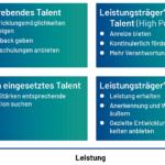 Talentmanagement Potenzialmatrix