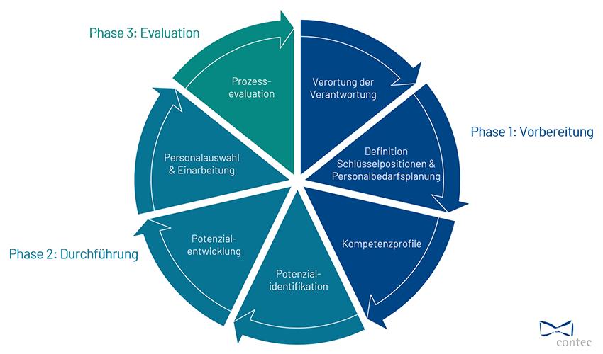 Talentmanagement Phasen
